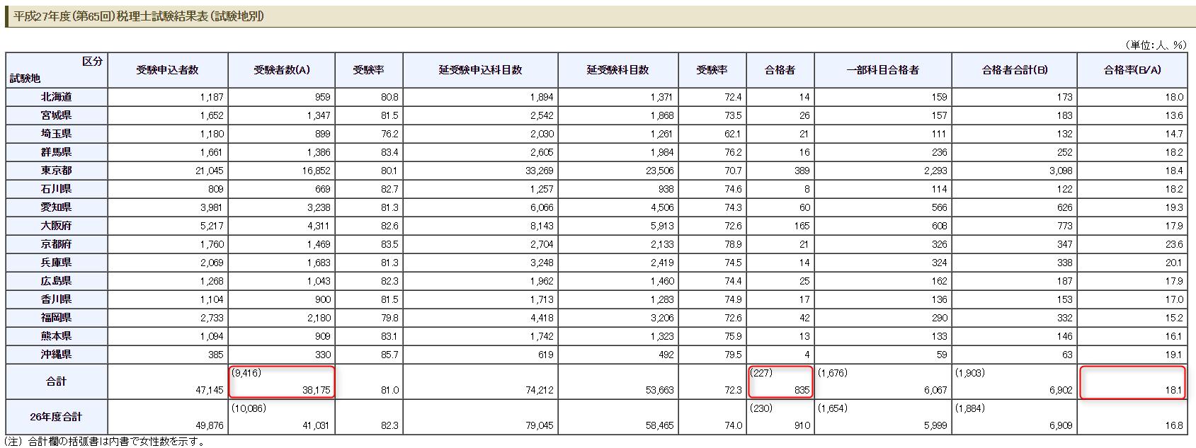 平成27年度(第65回)税理士試験結果表(試験地別)