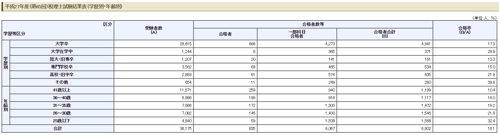 平成27年度(第65回)税理士試験結果表(学歴別・年齢別)