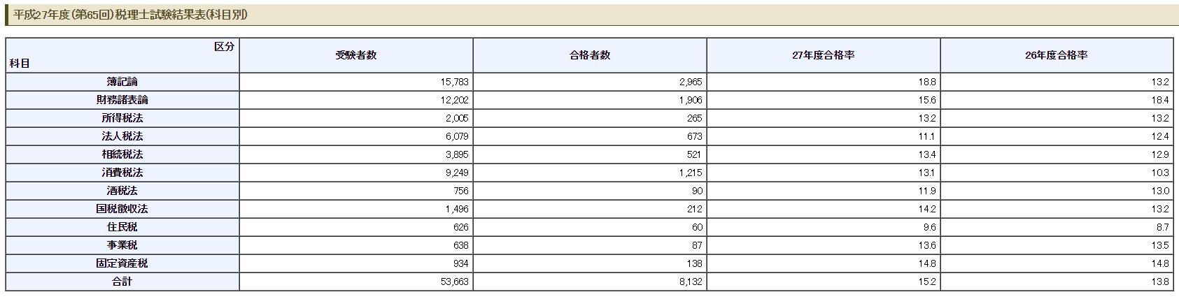 平成27年度(第65回)税理士試験結果表(科目別)