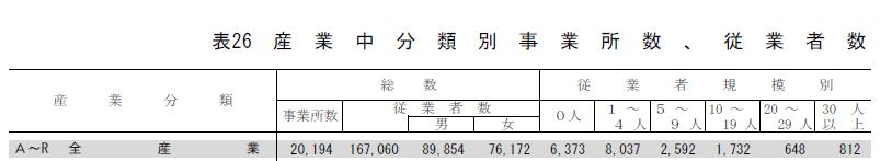 練馬区の事業所の数