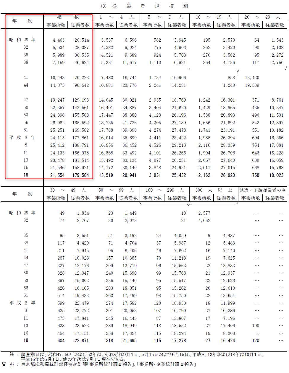 練馬区の事業所の数の推移